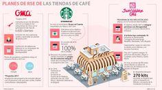 Ignacio Gómez Escobar / Consultor Retail / Investigador: Juan Valdez, Starbucks y Oma apoyan la inclusión social