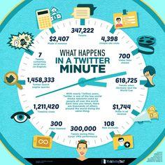 What happens in a Twitter minute - #SocialMedia #Twitter #SocialNetworks #Infographic #Infographics