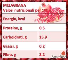 Melagrana - valori nutrizionali