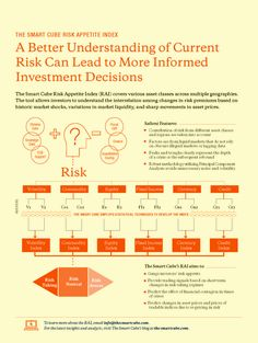 This infographic shows how a better understanding of current risk can help investors make more informed investment decisions. The Smart Cube's Risk Appetite Index is a tool to aid investors.