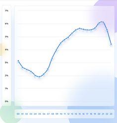 Quand les internautes sont-ils enclins à acheter en ligne ? Cyber Monday, Line Chart, Ecommerce, End Of Year, Behavior, Fishing Line, E Commerce