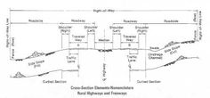 Technical Drawing: Cross-Section Elements-Nomenclature, Rural Highways and Freeways. Click the image for a list of drawing elements.