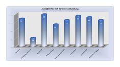Duisburg/Kaarst: Seit einigen Jahren lässt die EURO MASSIV BAU GMBH aus Duisburg ihre Bauherren nach deren Qualitäts- und Servicebeurteilungen befragen. Um Neutralität und Objektivität zu wahren, bedient sich das Unternehmen der Unterstützung des ifb Institut für Qualitätssicherung im Bauwesen GmbH aus Kaarst. Dort werden die Ergebnisse aus den Befragungen ausgewertet und zertifiziert.