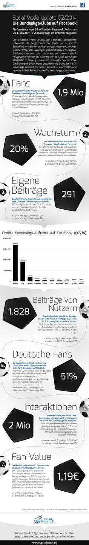 socialBench Social Media Update Q2/2014 für die Clubs der 1. & 2. Bundesliga - Infografik