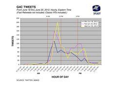 MT @360KID: @G4C Leaderboard: 2527 tweets, 527 tweeters, 393 mentions. 213 hashtags & 432 URLs on.fb.me/360KID #g4c12 Games For Change, Hashtags