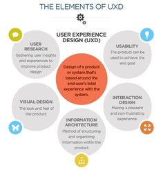 User Experience Design = User Research + Usability + Interaction Design + Information Architecture + Visual Design