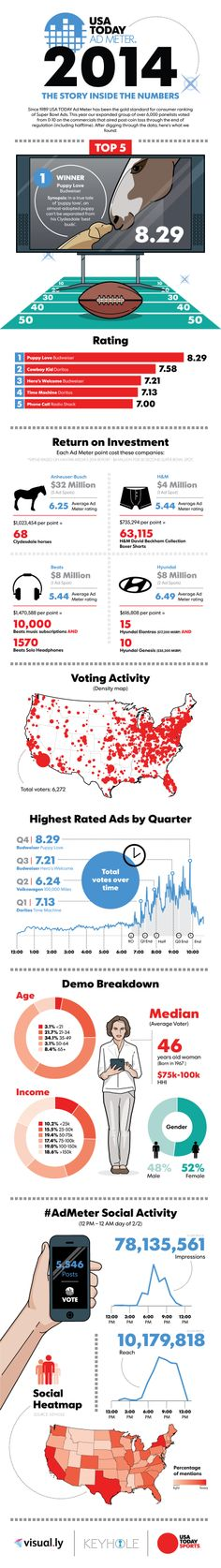 USA Today Ad Meter 2014 - The Story Inside The Numbers  #Infographic #Sports #Advertising