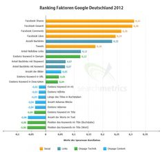 SEO for better Google ranking here in Germany