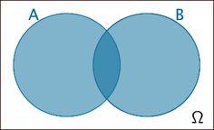 Vereinigungsmenge, Ereignis A oder Ereignis B oder beide zugleich