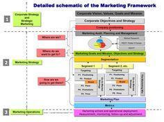 The Architecture of Marketing,the 3 Levels of #marketing shown in a single GRAPHIC