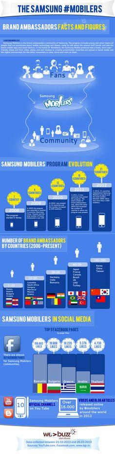How to grow brand ambassadors in social media : The Samsung Mobilers program Inbound Marketing, Digital Marketing, Google Plus, Engagement Celebration, Brand Ambassador, Infographics, Knowledge, Samsung, Branding