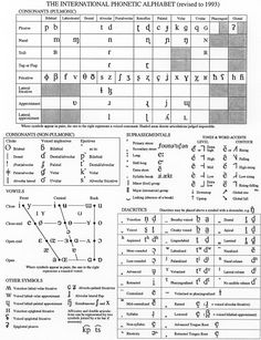 Phonetic chart.  Repinned by SOS Inc. Resources.  Follow all our boards at http://pinterest.com/sostherapy  for therapy resources.
