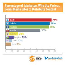 Percentages of marketers who use various social media sites to distribute content, source Content Marketing Institute Sales And Marketing, Content Marketing, Social Media Marketing, Social Media Site, Social Media Content, Tube Youtube, Media Matters, Online Business, Budgeting