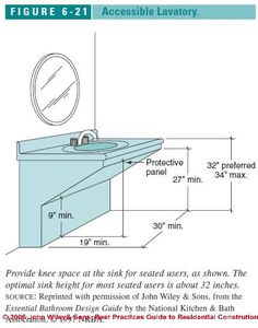 Basic info on using a standard drop in sink and countertop with a recessed under counter knee area.