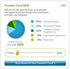 Target Retirement Funds