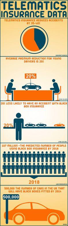 [Infographics] Telematics Insurance Data, UK, 2013 ^th