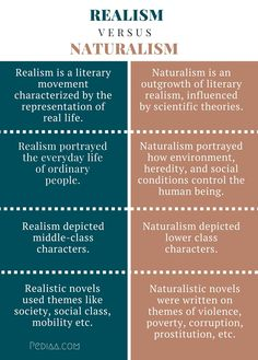What is the difference between Realism and Naturalism? Realism is characterized by the portrayal of real life. Naturalism is influenced by theories. Teaching Literature, American Literature, English Literature, Teaching Resources, Realism In Literature, English Writing Skills, Teaching English, Learn English, Writing Words