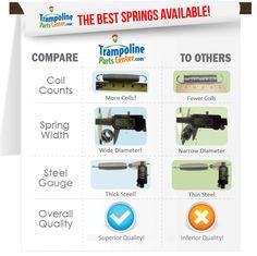 Trampoline Springs - Standard Series (Pack of Trampoline Parts, Trampoline Springs, Things That Bounce, Good Things, Steel Gauge, Texas, Club, Free Shipping, Store