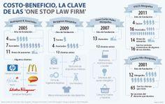 """Costo - beneficio, la clave de las """"one stop law firm"""" #Jurídicocontabiidad"""