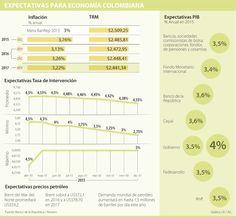Qué esperar de la economía colombiana con los nuevos datos de crudo y dólar