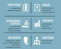 Gráfico com benefícios do encadeamento produtivo para as pequenas empresas