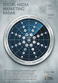 Social Media Marketing Radar [Infographic] - A great tool to use with post-its to move around and adjust tactical priorities!