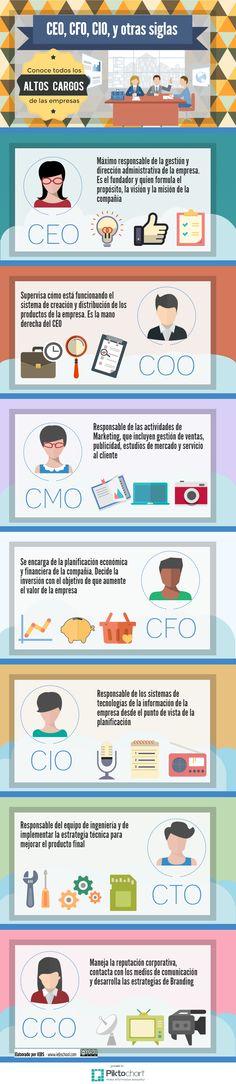CEO, CFO, CIO y otras siglas de cargos directivos en las empresas #emprendedor #startup #CEO