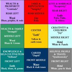 Once you& learned the basic principles of feng shui, it is time to start obeying the almighty bagua. The bagua is a diagram divided into nine sections that guides the practices of feng shui placement. Each segment is assigned to at least one. Casa Feng Shui, Feng Shui House, Feng Shui Tips, Feng Shui Grid, Feng Shui Basics, Feng Shui Layout, Feng Shui Colours, Feng Shui Bedroom Layout, Feng Shui Room Map