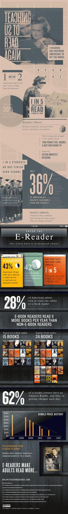 E-Readers:  Teaching Us to Read Again