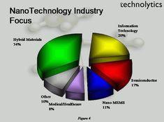 Paper presentation on nanotechnology and food elimination Technology World, Futuristic Technology, Medical Technology, Energy Technology, Science And Technology, Technology News, Paper Presentation, Sharing Economy, Online Tutoring