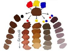 Mixing Paint Colors, Color Mixing Guide, Color Mixing Chart, Art Sketches, Art Drawings, Diy Canvas Art, Color Theory, Art Techniques, Art Tutorials