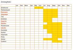 Üveg Bolt - Befőzési szezon naptár