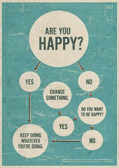 Are You Happy? (Flowchart)