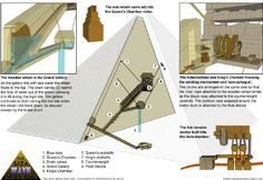 Great Pyramid a wave energy generator?