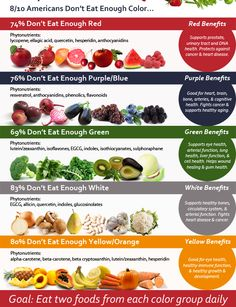 Try and eat two foods from each color group every day!