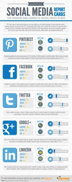 Marketing: Social Media Report Card