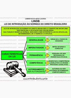 """Venha aprender sobre Lei de Introdução às Normas do Direito Brasileiro com os mapas mentais e esquemas da """"Entendeu Direito ou Quer que Desenhe?""""!"""