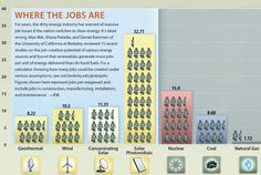 Did you know renewable energy sources generate more jobs per unit of energy delivered than do fossil fuels?
