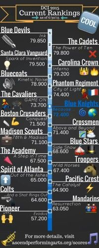 2015 DCI current standings as of June 30