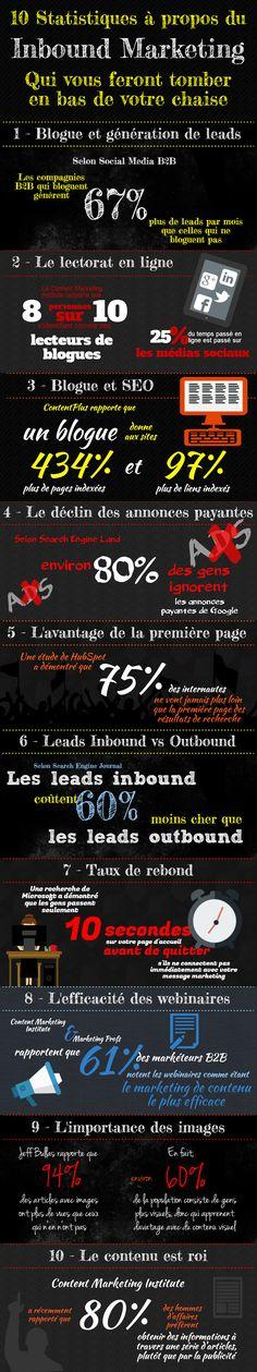 10 stats Inbound Marketing à tomber de votre chaise #Infographie