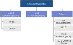 chromatography chemistry
