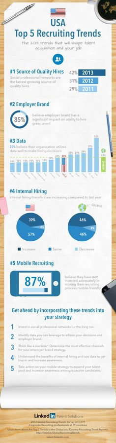 (Top 5 Recruiting Trends in the U.S. [INFOGRAPHIC] ) - http://betterhiring.com/top-5-recruiting-trends-in-the-u-s-infographic-the-linkedin-talent-blog/ - Do you know what is the fastest growing source of quality hires in the US? Do you know how the US talent acquisition leaders stack against their peers across the world in terms of using data?  via Top 5 Recruiting Trends in the U.S. [INFOGRAPHIC] | The LinkedIn Talent Blog.