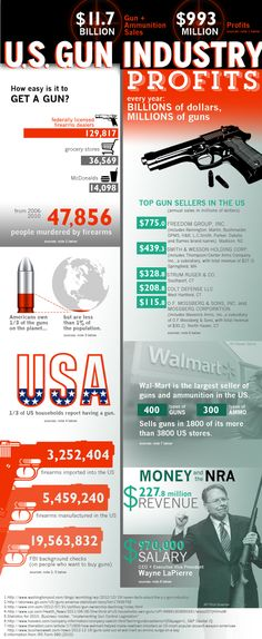 The United States gun industry sees an annual revenue of $11.7 billion. This includes both gun and ammunition sales, resulting in almost a billion dollars of profit. With almost 130,00 licensed firearm dealers in the United States, millions of guns are sold each year. The top gun seller in the United States is Freedom Group,