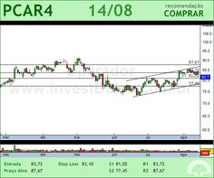 P.ACUCAR-CBD - PCAR4 - 14/08/2012 #PCAR4 #analises #bovespa