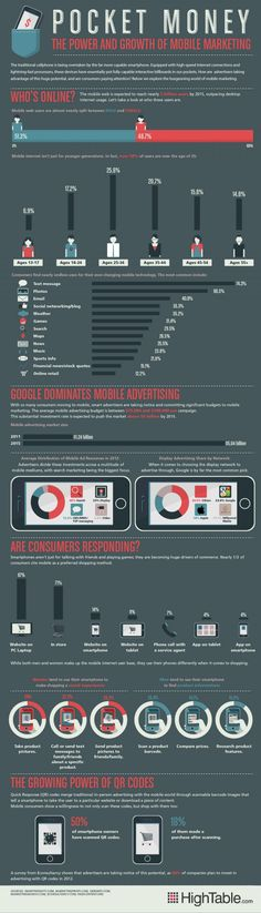 Growth Mobile Marketing and Mobile Advertising Growth