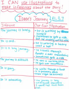 Common Core Ideas and anchor charts for The Treasure by Uri Shulevitz