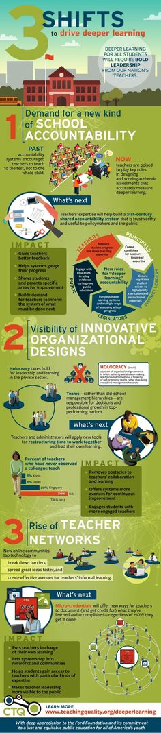 Educational infographic : 3 Shifts to Drive Deeper Learning Infographic elearninginfograp