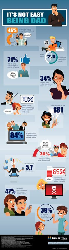 Infographic: Online Kids Don't Make Life Easy for Dad - ThreatTrack Security Labs Blog