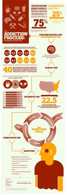 Many addictions plague our society these days, from drugs and nicotine to alcohol abuse. This infographic presents the numbers behind these addictive infographics