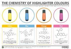 La química de los resaltadores. Vía Google Science Fair